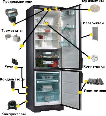 Бытового Холодильника Как