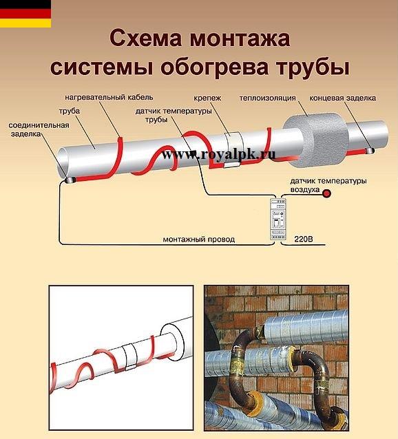 Греющий провод для водопровода
